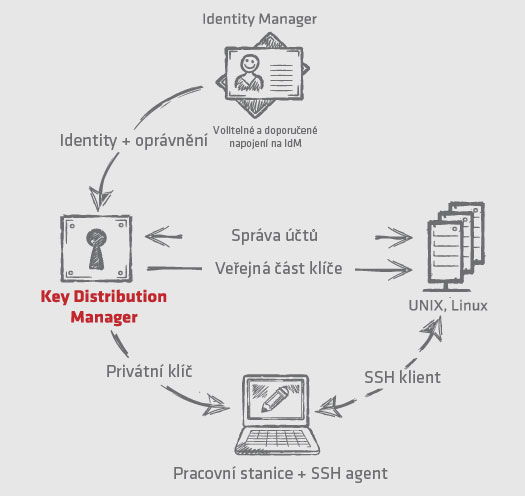 Schéma - Key Distribution Manager